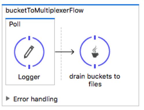 Tuning Mule ESB for High Performance in ETL Scenarios