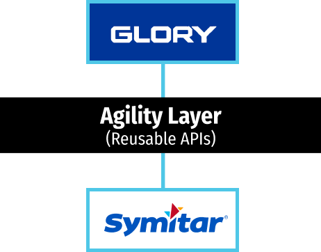 Agility layer with Glory Teller Cash Recyclers with Symitar