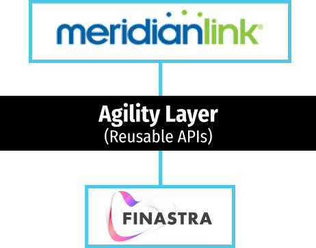 Agility layer with MeridianLink and Finastra Phoenix