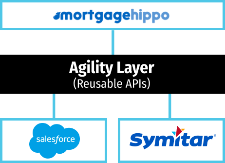 Agility layer with salesfore, mortgage hippo and symitar
