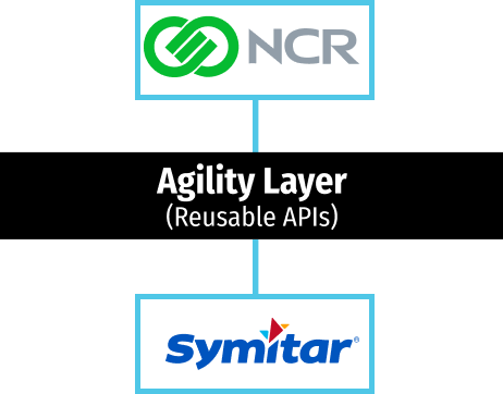 Agility layer with NCR Digital Banking and Symitar