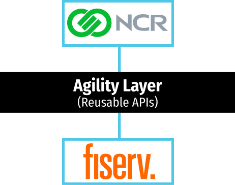 Agility layer with NCR Digital Banking and Fiserv