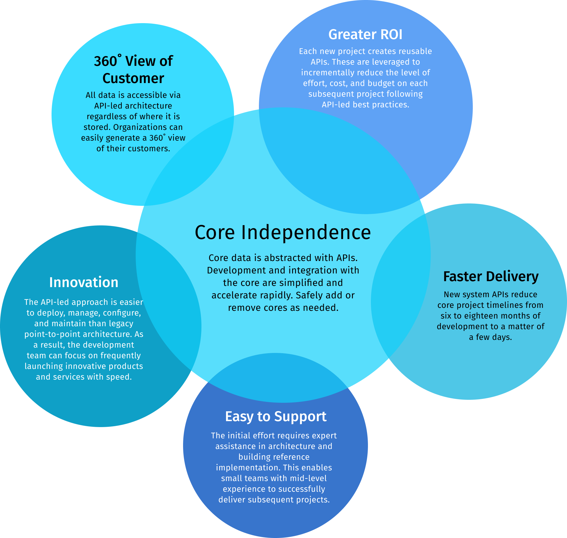 Banking core independence diagram