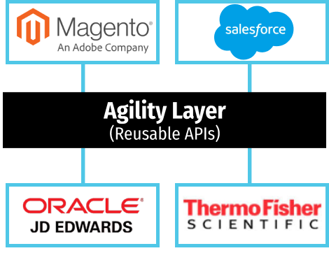 Salesforce, Magento, JD Edwards and Darwin LIMS (Thermo Fisher) logo