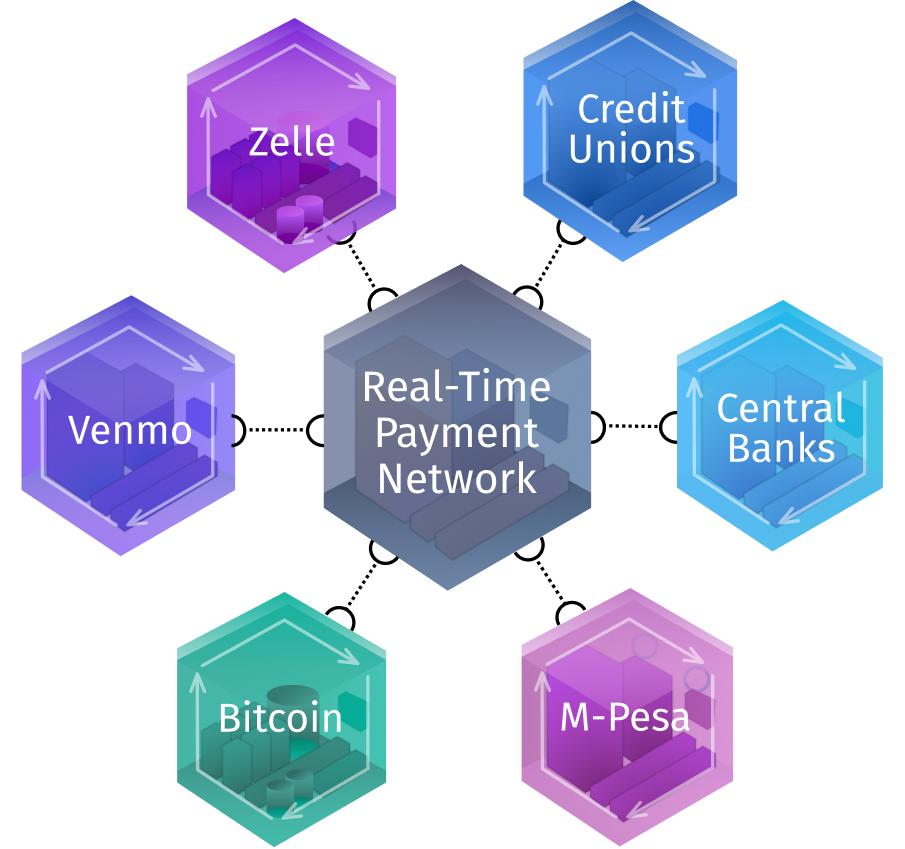 Real time payments diagram